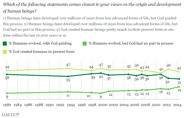 Gallup Questions and Answers