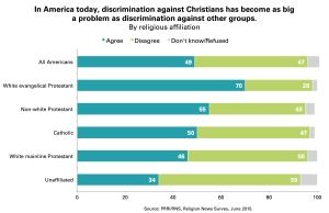 PRRI-Christian-Discrimination-chart