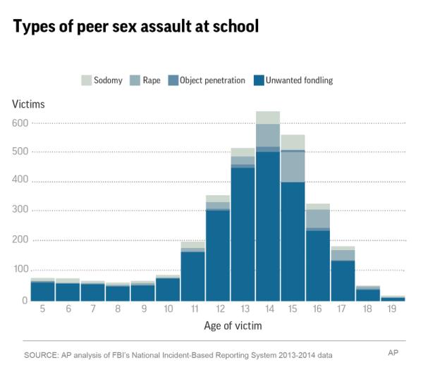 sexual assault at school