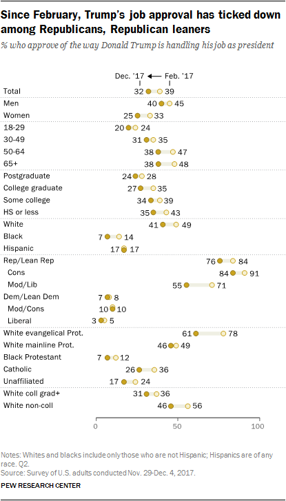pew chart trump support