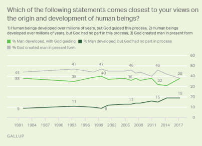 gallup creationism poll may 2017