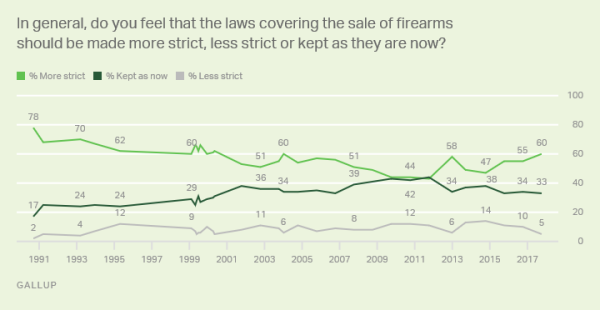 gallup guns