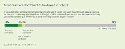gallup on teachers with guns 2