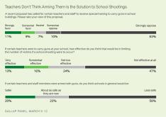 gallup on teachers with guns