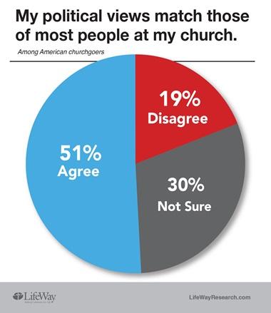 lifeway politics poll