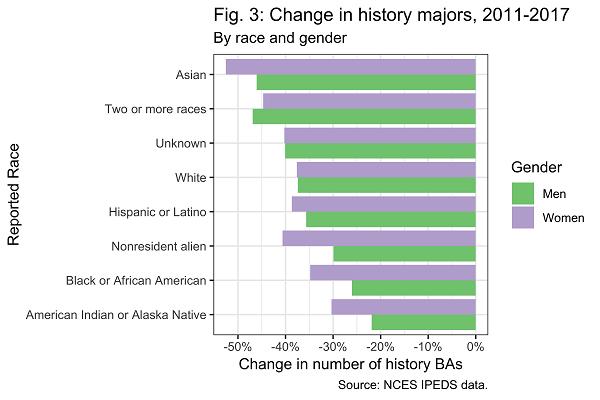 AHA history trends 2