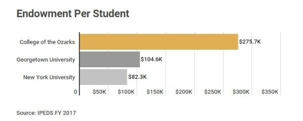 College of Ozark Endowment