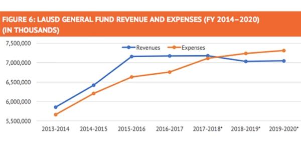 lausd-expenses-lead