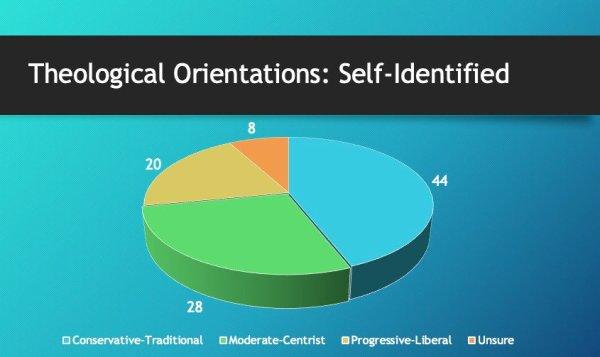 methodist poll