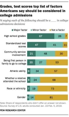 pew admissions factors