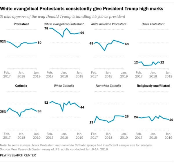 Pew evangelicals and trump