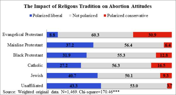 RIP abortion polarization