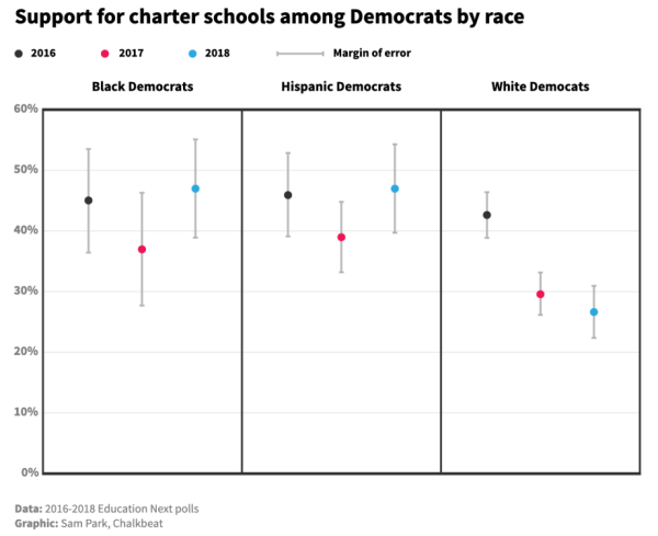 support-for-charter-scools by race