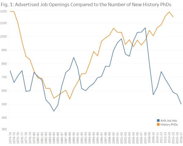 Advertised-Job-Openings-Compared-to-the-Number-of-New-History-PhDs