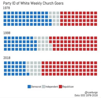 RNS white church attendance REAL