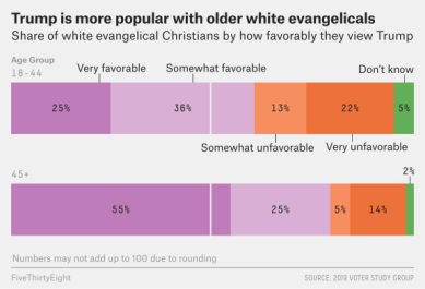evangelical youth and trump 538