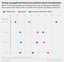 white evangelical youth immigration