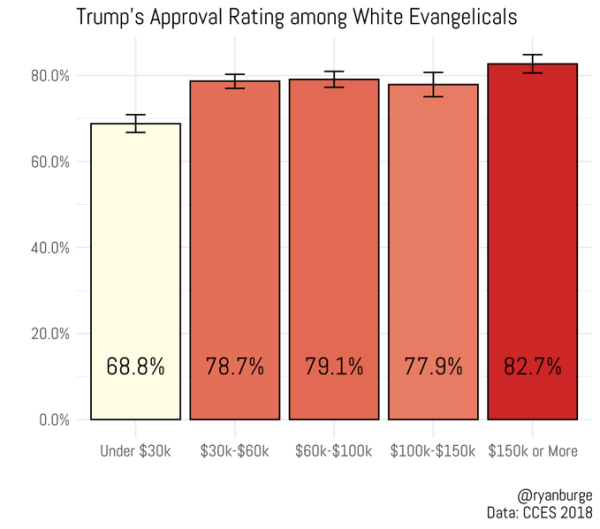 White evangelical support for trump