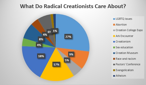 what do radical creationists care about
