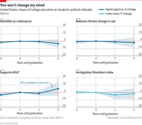 economist college influence