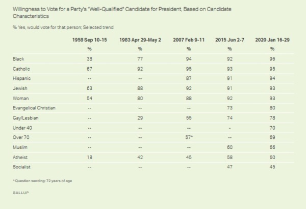 gallup atheist electability